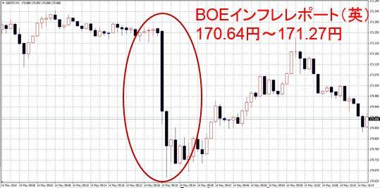 BOEインフレレポート