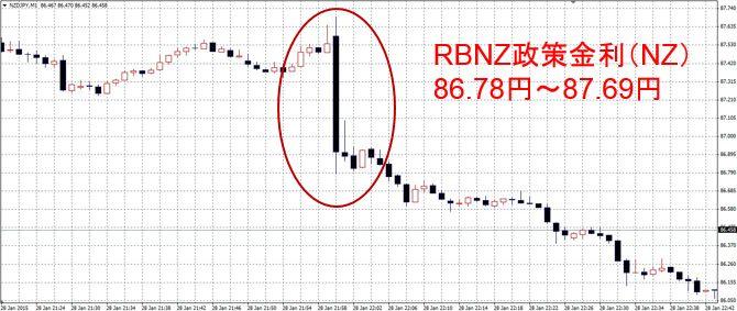 RBNZ政策金利