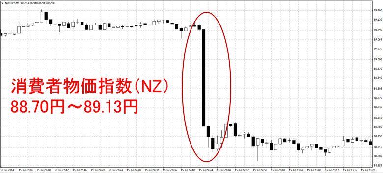 消費者物価指数(NZ)