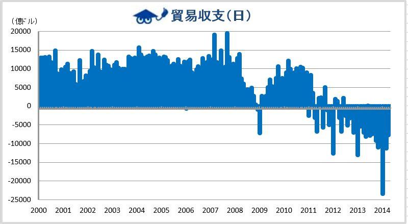 2014年5月貿易収支 日本