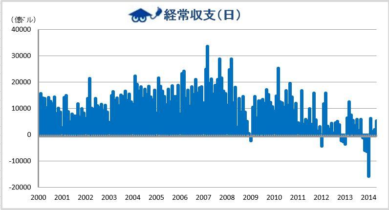2014年5月 日本経常収支