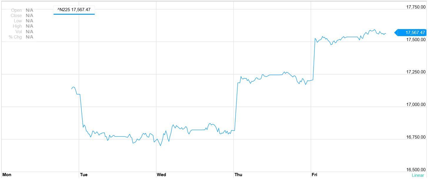 日経平均株価 1週間