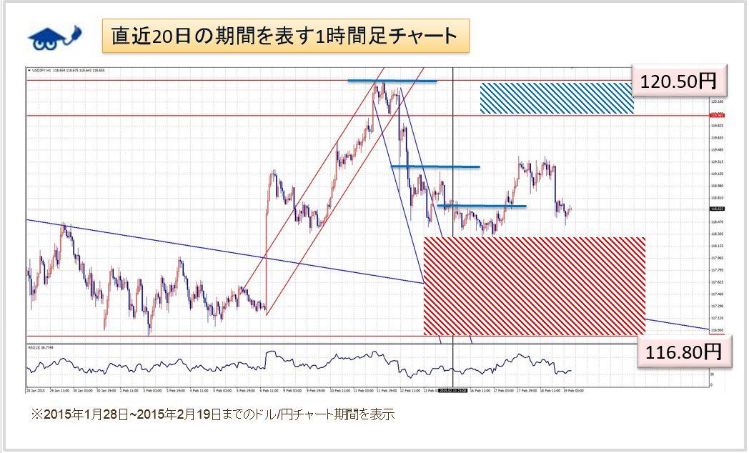 ドル円チャート 予想