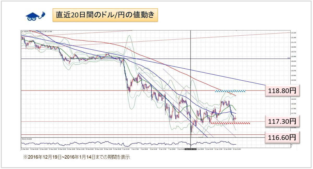 ドル円 チャート
