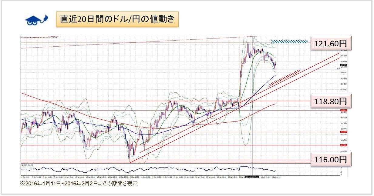 ドル円 チャート分析